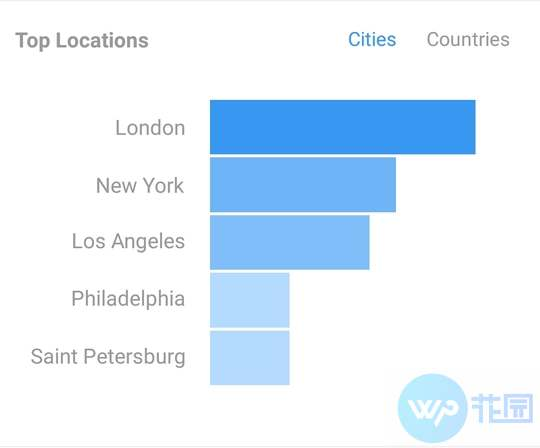 instagram-follower-top-locations